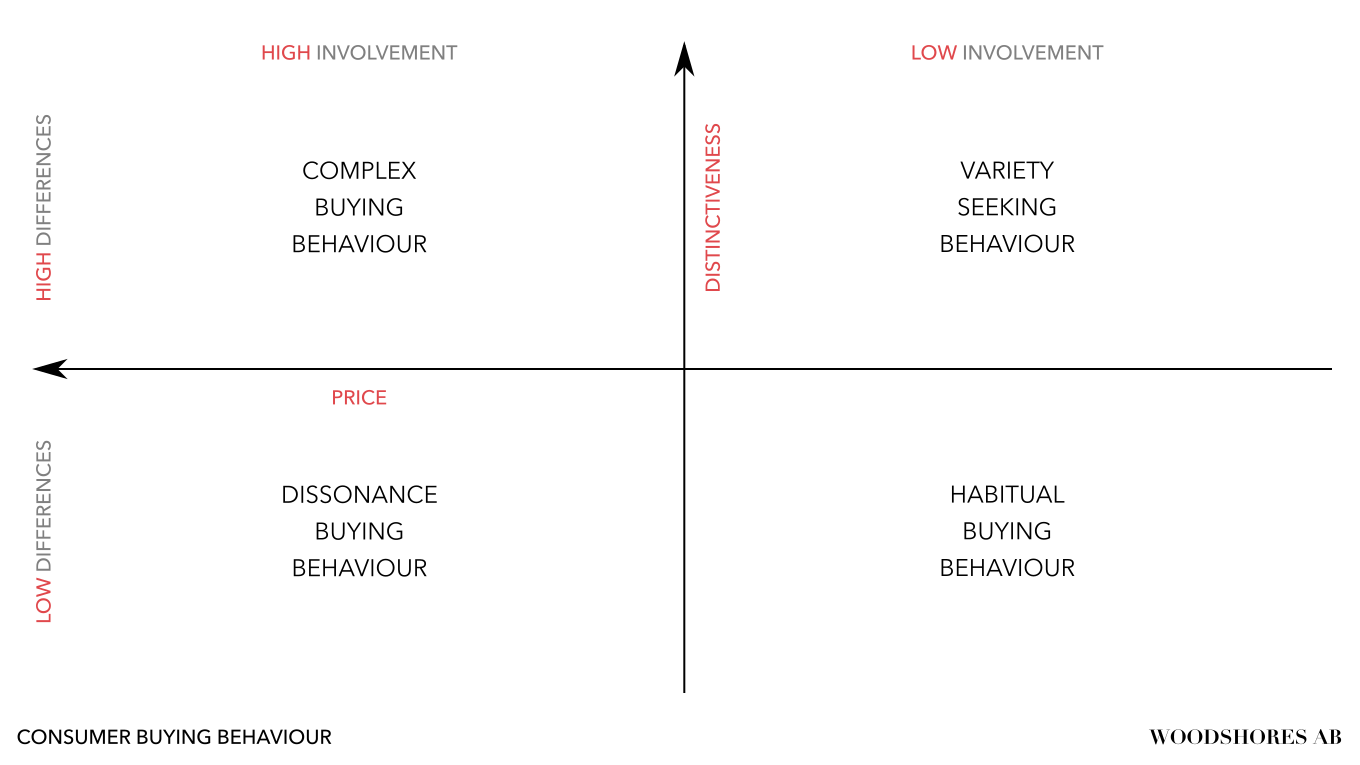 Luxury consumer buying behaviours